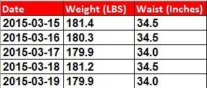 weight-waist