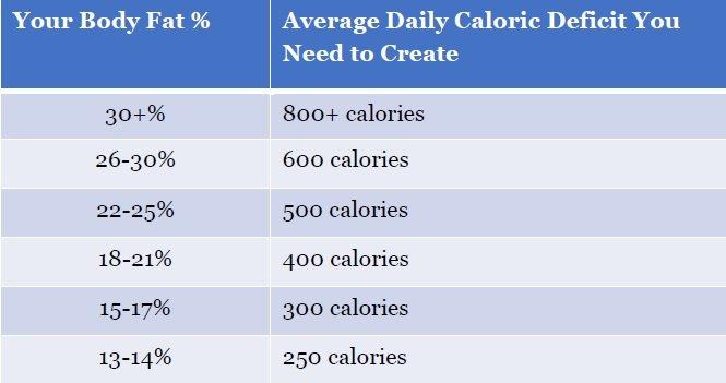 daily-calorie-deficit-body-fat-percentage-six-pack-diet