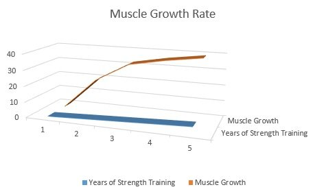 muscle-building-potential-graph